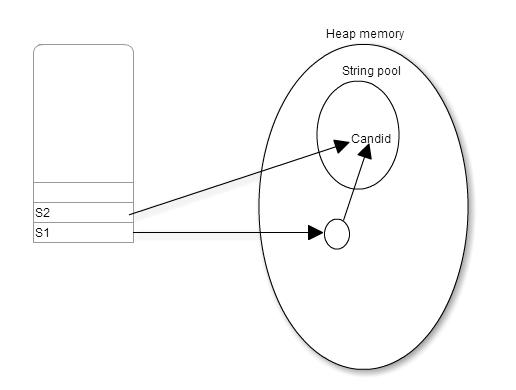 Java String literal vs String Object